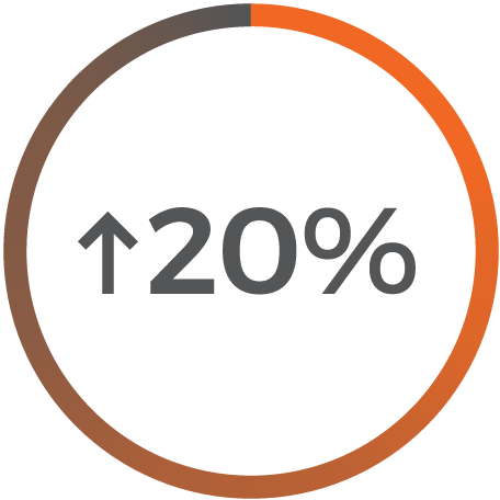More than 20% Savings with Value Engineering