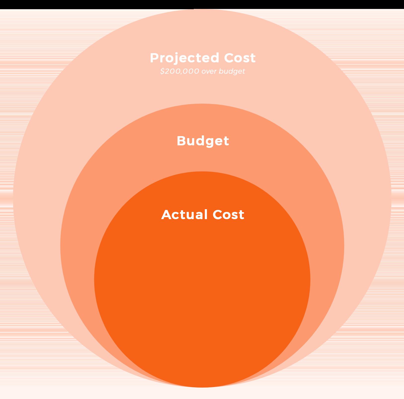 Circle Diagram of Value Engineering
